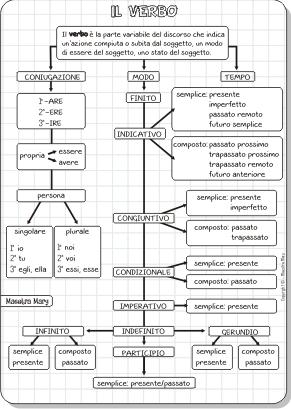 mappa del verbo