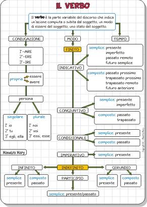 mappa concettuale del verbo