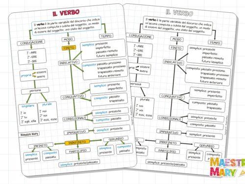 Il verbo: mappa visiva